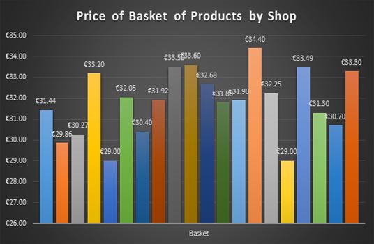 Takeaway Price Survey